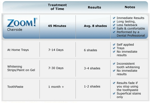 Zoom teeth whitening cost chart